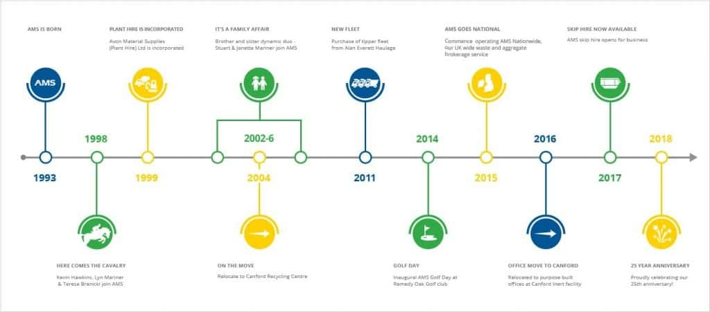 AMS 25 years in business timeline